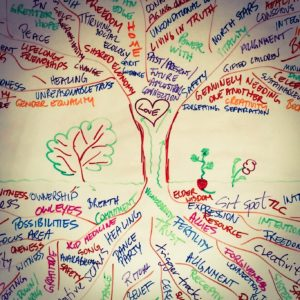 Love in Action – Exploring Your Ecology of Leadership