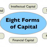 Regenerative Enterprise & the 8 Forms of Capital
