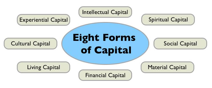 Regenerative Enterprise & the 8 Forms of Capital